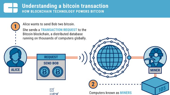 Enfin un schéma pour comprendre la technologie blockchain ?