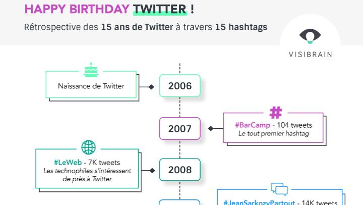 Twitter a fêté ses 15 ans dimanche : retour sur les hashtags marquants de chaque année.
