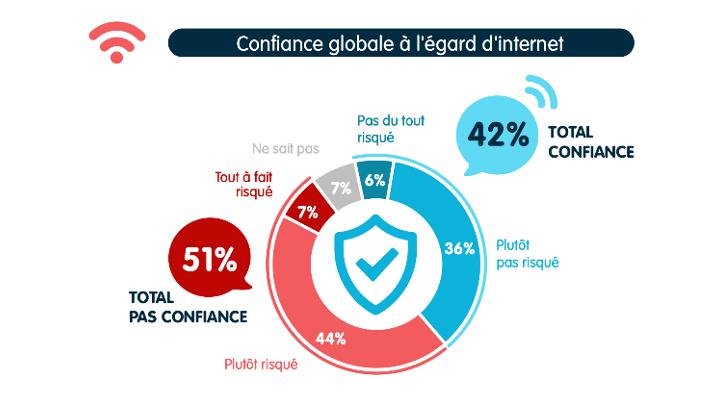 Baromètre 2021 de la confiance des Français dans le numérique