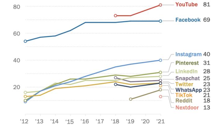 2021 : Tous les chiffres sur l'utilisation des réseaux sociaux aux Etats-Unis