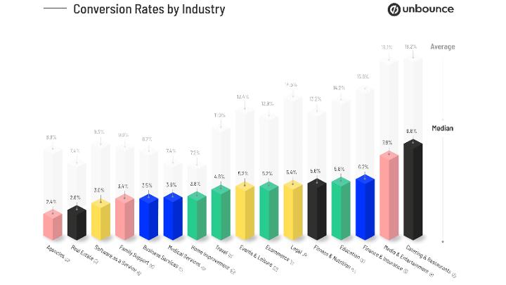 ROI : indicateurs, comparaison par secteur et évolutions prévues