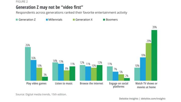Côté investissements Media, quelles sont les tendances ?