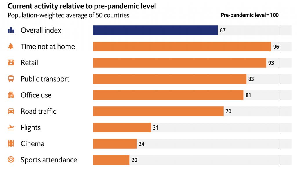 Indicateur mesurant le niveau d'activité pre et post-pandémie
