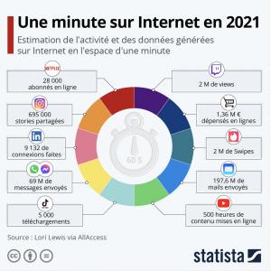 Une minute sur Internet en 2021