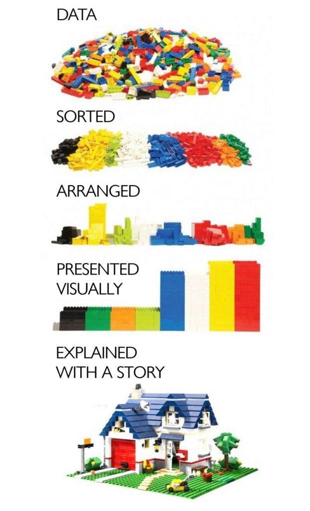 Les différentes visualisations de la data